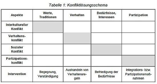 Bea Verschraegen - Fallstricke interkultureller und interreligiöser ...