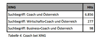 Tabelle 4. Coach bei XING
